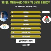 Sergej Milinkovic-Savic vs Daniil Kulikov h2h player stats
