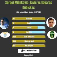 Sergej Milinkovic-Savic vs Edgaras Dubickas h2h player stats