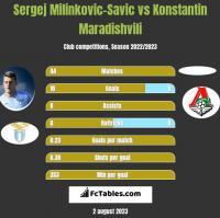 Sergej Milinkovic-Savic vs Konstantin Maradishvili h2h player stats