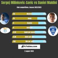 Sergej Milinkovic-Savic vs Daniel Maldini h2h player stats