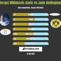 Sergej Milinkovic-Savic vs Jude Bellingham h2h player stats