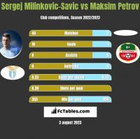 Sergej Milinkovic-Savic vs Maksim Petrov h2h player stats