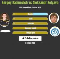 Siergiej Bałanowicz vs Aleksandr Selyava h2h player stats