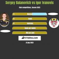 Siergiej Bałanowicz vs Igor Ivanovic h2h player stats