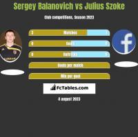 Siergiej Bałanowicz vs Julius Szoke h2h player stats