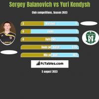 Siergiej Bałanowicz vs Yuri Kendysh h2h player stats
