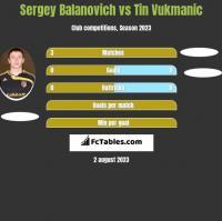 Siergiej Bałanowicz vs Tin Vukmanic h2h player stats
