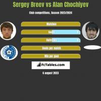 Sergey Breev vs Alan Chochiyev h2h player stats