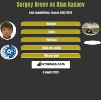 Sergey Breev vs Alan Kasaev h2h player stats