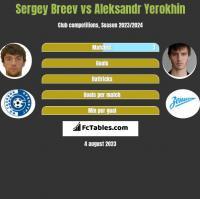 Sergey Breev vs Aleksandr Yerokhin h2h player stats
