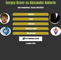Sergey Breev vs Alexander Kokorin h2h player stats