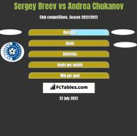 Sergey Breev vs Andrea Chukanov h2h player stats