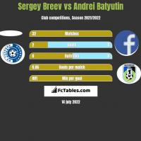 Sergey Breev vs Andrei Batyutin h2h player stats