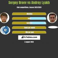 Sergey Breev vs Andrey Lyakh h2h player stats
