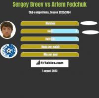 Sergey Breev vs Artem Fedchuk h2h player stats