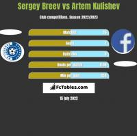 Sergey Breev vs Artem Kulishev h2h player stats