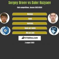 Sergey Breev vs Daler Kuzyaev h2h player stats