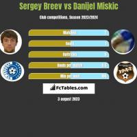 Sergey Breev vs Danijel Miskic h2h player stats