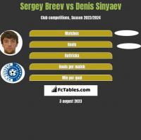 Sergey Breev vs Denis Sinyaev h2h player stats