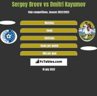 Sergey Breev vs Dmitri Kayumov h2h player stats