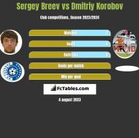 Sergey Breev vs Dmitriy Korobov h2h player stats
