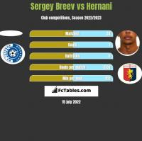 Sergey Breev vs Hernani h2h player stats