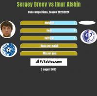 Sergey Breev vs Ilnur Alshin h2h player stats
