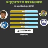 Sergey Breev vs Maksim Kuzmin h2h player stats