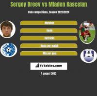 Sergey Breev vs Mladen Kascelan h2h player stats