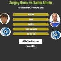Sergey Breev vs Vadim Afonin h2h player stats