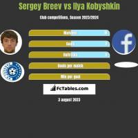 Sergey Breev vs Ilya Kobyshkin h2h player stats
