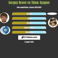 Sergey Breev vs Timur Ayupov h2h player stats