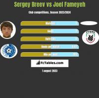 Sergey Breev vs Joel Fameyeh h2h player stats