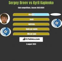 Sergey Breev vs Kyril Kaplenko h2h player stats