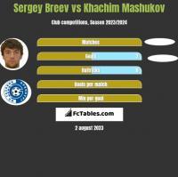 Sergey Breev vs Khachim Mashukov h2h player stats