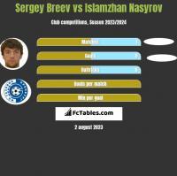 Sergey Breev vs Islamzhan Nasyrov h2h player stats