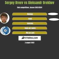 Sergey Breev vs Aleksandr Orekhov h2h player stats