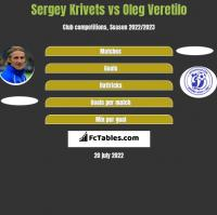 Sergey Krivets vs Oleg Veretilo h2h player stats