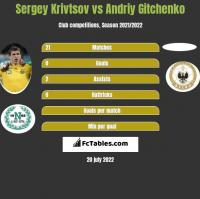 Sergey Krivtsov vs Andriy Gitchenko h2h player stats