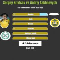 Sergiej Kriwcow vs Andriy Sakhnevych h2h player stats