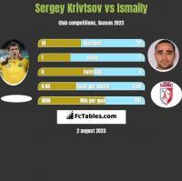 Sergey Krivtsov vs Ismaily h2h player stats