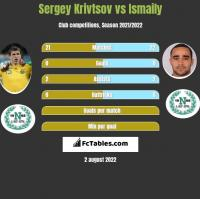 Sergiej Kriwcow vs Ismaily h2h player stats