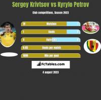 Sergiej Kriwcow vs Kyryło Petrow h2h player stats