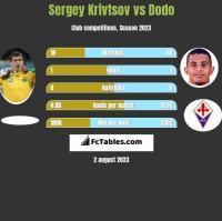 Sergey Krivtsov vs Dodo h2h player stats