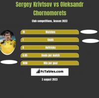 Sergiej Kriwcow vs Oleksandr Chornomorets h2h player stats