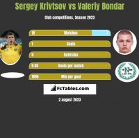 Sergey Krivtsov vs Valeriy Bondar h2h player stats