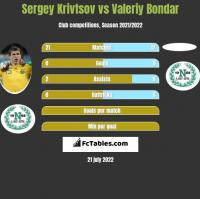 Sergiej Kriwcow vs Valeriy Bondar h2h player stats