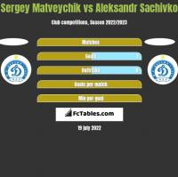 Sergey Matveychik vs Aleksandr Sachivko h2h player stats