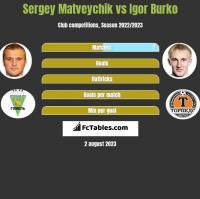Sergey Matveychik vs Igor Burko h2h player stats