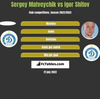 Sergey Matveychik vs Igor Shitov h2h player stats